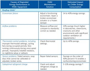 3-300x237 HVAC Maintenance and Energy Savings – Texas Made