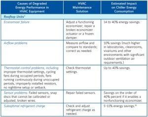 3-300x237 HVAC Maintenance and Energy Savings – Texas Made